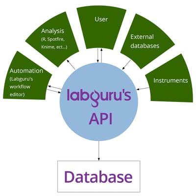 Labguru-API-453_453-2
