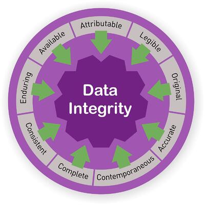 Data Integrity- ALCOA+